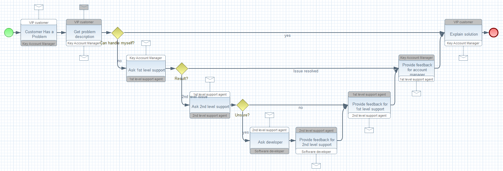 Jboss Tools Bpmn2 Modeler Process Flow Diagram Using Staruml Features Choreography