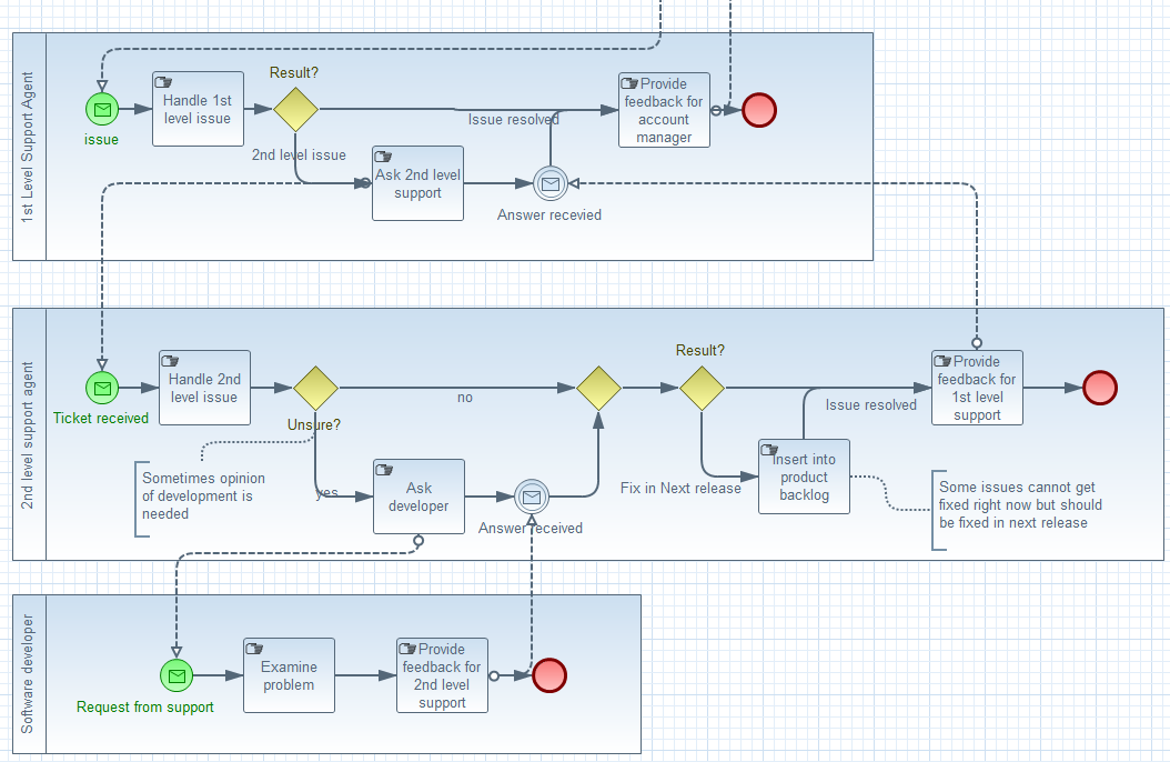 Jboss tools bpmn2 modeler features bpmn2 collaboration ccuart Gallery