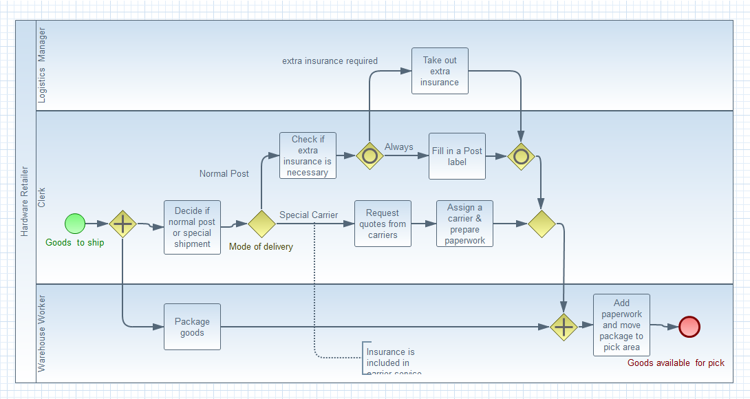 Jboss tools bpmn2 modeler features bpmn2 process ccuart Image collections